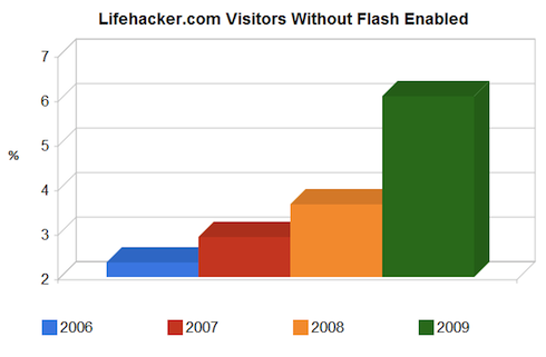 lifehackerswithoutflash1-01-015514.png